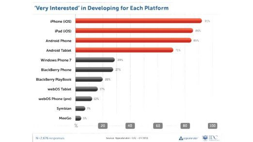 Am liebsten arbeiten App-Entwickler mit Apples mobilem Betriebssystem für iPhone und iPad. Für Windows mobil bleibt dagegen kaum Zeit.