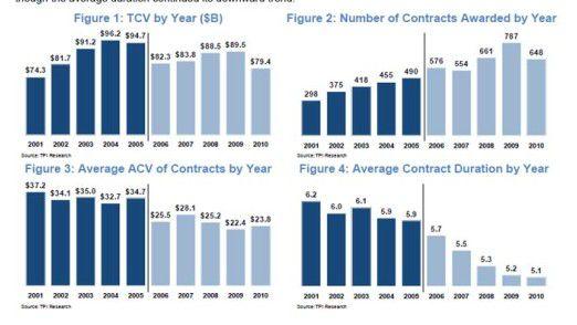 2010 war für Outsourcing-Dienstleister ein schlechtes Jahr. Sowohl die Gesamtvertragswerte (TCV) als auch der jährliche Wert (ACV) sanken im Vergleich zu 2009 deutlich.