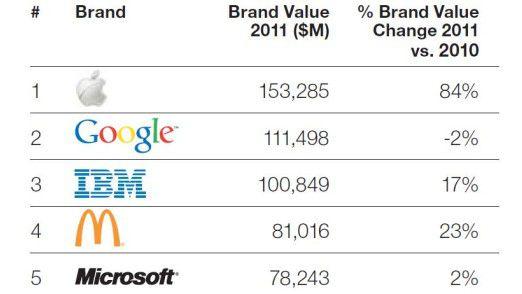 Fast-Food-Gigant im IT-Sandwich: Die Top Five des BrandZ-Rankings.