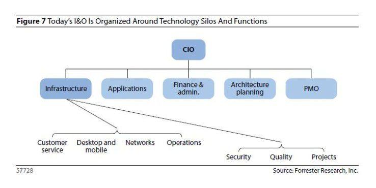 Die IT-Uhren laufen wegen Cloud Computing bald anders - die Zeit der Silos läuft ab: So zeichnen die Forrester-Autoren den Status Quo, der nicht mehr lange haltbar ist.
