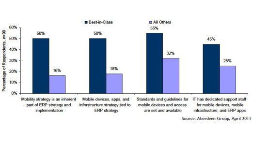 Firmen, die in den von Aberdeen abgefragten KPIs besser abschneiden, haben viel häufiger ihre Mobilstrategie mit der ERP-Strategie abgestimmt als andere.