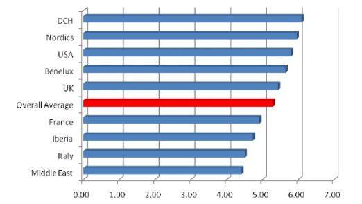 Server-Virtualisierung und andere Technologien sorgen für mehr Performance im Rechenzentrum. Bisher setzen Unternehmen diese zu wenig ein.