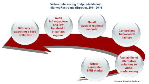 Hemmschuhe für den Einsatz von Videokonferenzsystemen sind geringe Bandbreiten und wenig aussagekräftige ROI-Berechnungen.