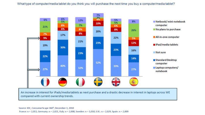 Wunschliste: Diese Computer wollen sich europäische Kunden in der nächsten Zeit zulegen.