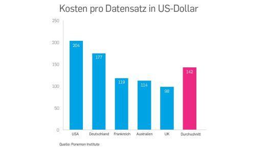Datenverlust ist in Deutschland teurer als anderswo. Das zeigt die Grafik - hier in US-Dollar.