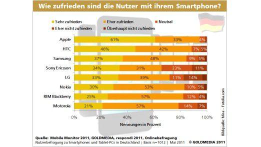 Vieles im gelben Bereich bei Apple und HTC. Bei den anderen Anbietern zum Verdruss der Kunden nicht.