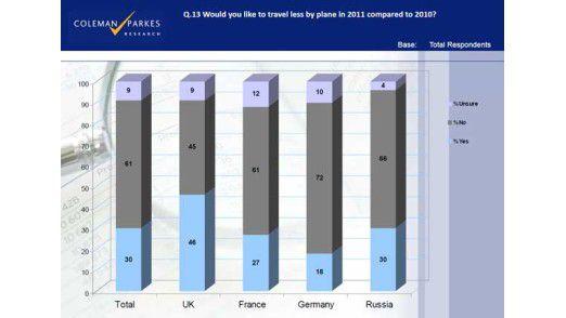 Manager klagen über zu viel Stress durch Geschäftsreisen. Trotzdem wollen 2011 mehr als 60 Prozent ihre Reiseaktivitäten noch ausweiten.