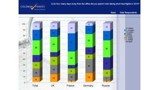 Über die Hälfte der Führungskräfte in europäischen Firmen fehlen pro Jahr wegen Reisen mehr als eine Woche im Büro.
