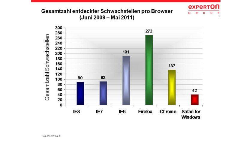 Die meisten Schwachstellen weist Firefox auf: 272
