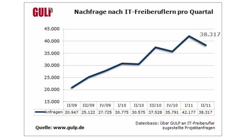 Die Nachfrage nach IT-Freelancern steigt laut Gulp. Der Knick am rechten Ende der Kurve zeige keinen Abschwung sondern einen saisonüblichen Rückgang wegen vieler Feiertage im zweiten Quartal, erklären die Betreiber des Portals.