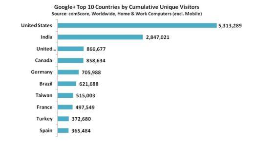 Die Verteilung der Google+-Besucherströme über die Welt.