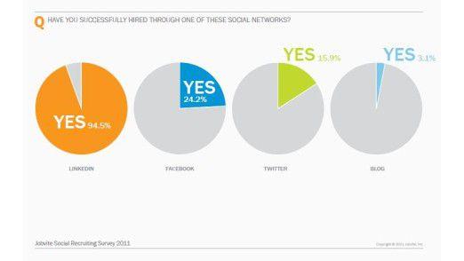 Facebook und Twitter sind zu Rekrutierungszwecken nur bedingt geeignet. LinkedIn hingegen garantiert fast den Erfolg, wie diese Übersicht der Erfolgsquoten zeigt.