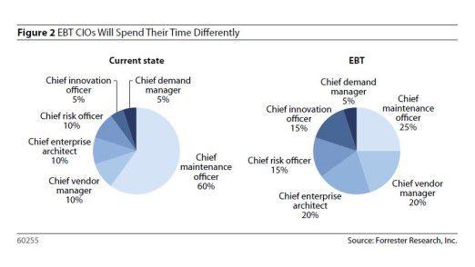 Was macht eigentlich ein CIO? Sich jedenfalls in Zukunft die Arbeitszeit anders einteilen als heute, wie diese Gegenüberstellung zeigt.