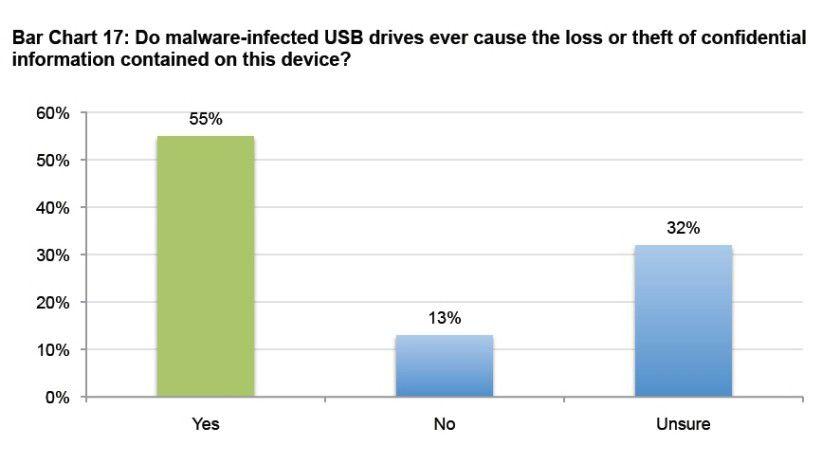 55 Prozent der vom Ponemon Institute befragten Unternehmen haben schon mindestens einmal durch die Nutzung verseuchter USB-Sticks Daten verloren.