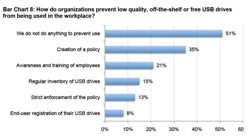 """Insgesamt 51 Prozent der befragten Unternehmen tun laut Ponemon Institute nichts, um die Nutzung """"freier"""" USB-Sticks (von Messen oder Konferenzen) zu verhindern."""