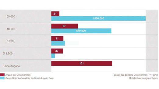 Ausgaben in Millionenhöhe: Für die Umsetzung der E-Bilanz-Regeln müssen die Unternehmen tief in die Tasche greifen.