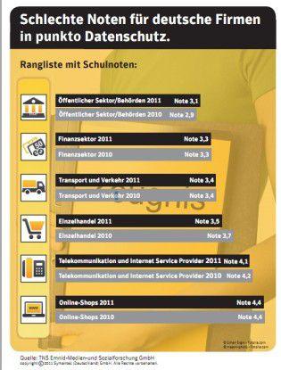Der Öffentliche Sektor steht mit der Schulnote 3,1 auf dem ersten Platz bei den befragten Deutschen.