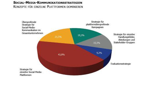 Der Strategie-Kuchen: So verteilen sich die Herangehensweisen der Unternehmen. Das gelbe Stück ist bedenklich klein.