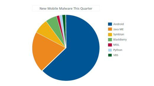 Verteilung der Angriffe auf Mobile IT laut McAfee im zweiten Quartal 2011.
