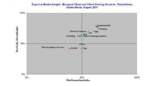 So schneiden die Client-Dienstleister im Experton-Ranking ab.