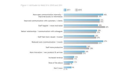 Unternehmen versprechen sich mit Social Media-Aktivitäten vor allem Vorteile ...