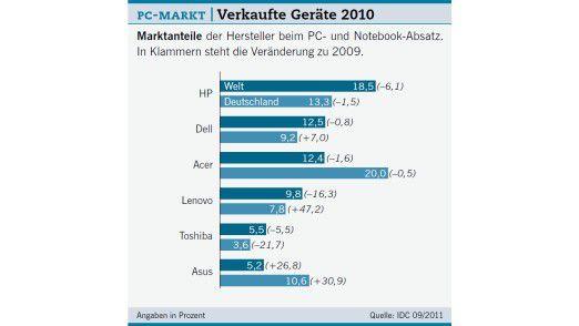 PC-Markt: Verkaufte Geräte 2010.