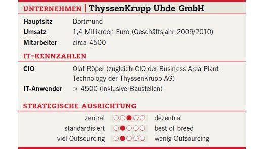 Die Unternehmensdaten der Thyssen Krupp Uhde GmbH.