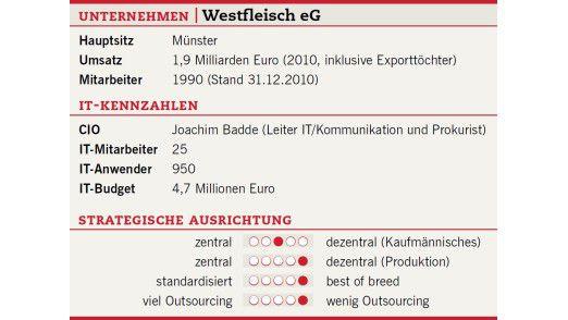 Die Unternehmensdaten der Westfleisch eG.