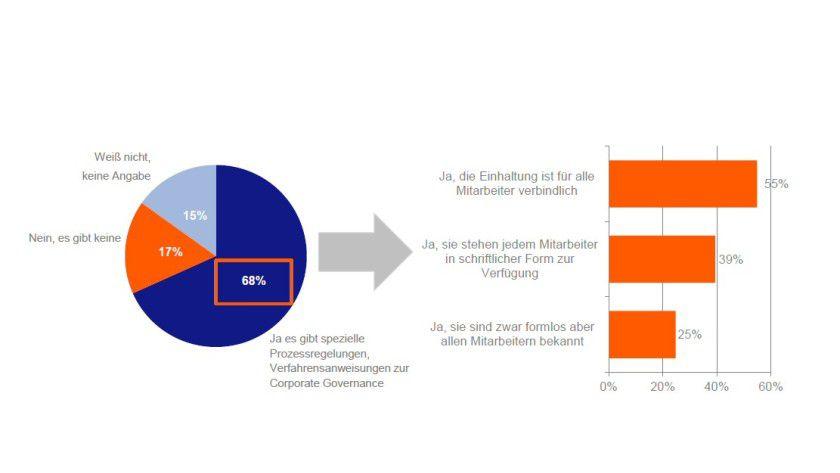 Voraussetzung: Werden Unternehmensanwendungen für Kunden und Partner geöffnet, muss die Compliance stimmen.