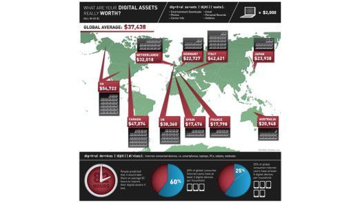 Private Internetnutzer sind bei der Datensicherheit zu sorglos. Nur die wenigsten haben Security-Lösungen installiert. Der Verlust digitaler Inhalte kostet Tausende von Dollar.