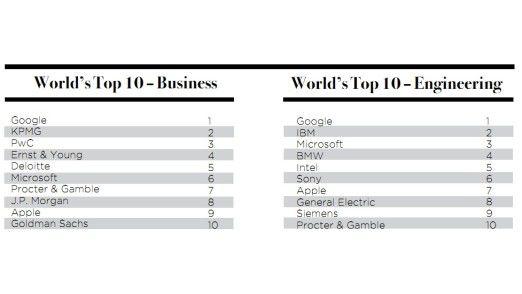 Wie in den beiden Vorjahren führt Google die Ranglisten an.