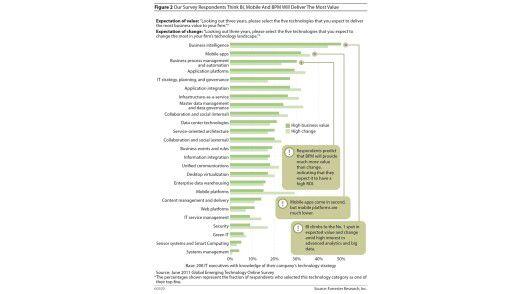 Die komplette Rangliste der Technologie-Trends 2012-2014.