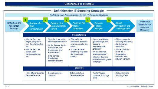 Definition der IT-Sourcing-Strategie.