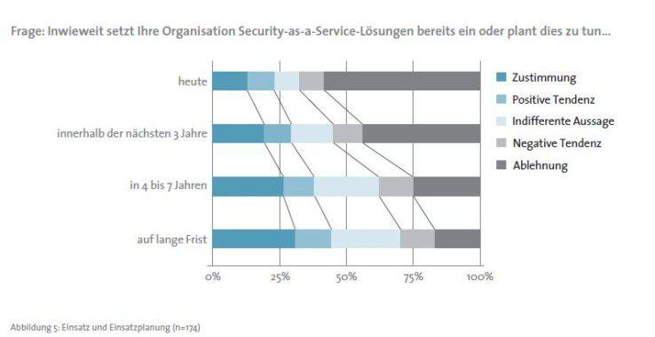 Anwender beurteilen Security as a Service insgesamt positiv - der Einsatz wird in den nächsten Jahren stark zunehmen.