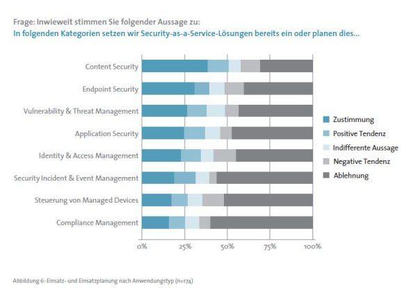 Die Anwender setzten Security-Services aus der Cloud für unterschiedliche Anwendungsbereiche ein. Vorne liegen Content- und Endpoint-Security.