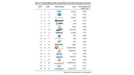 Ganz vorne Pharma, dahinter sehr viel IT: die Top-20 der Welt nach F&E-Ausgaben.