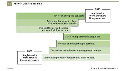 Jahr für Jahr ein Stück voran: Diese Übersicht zeigt, wie sich Forrester die Umsetzung der Tipps zeitlich vorstellt.