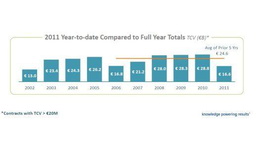 2011 ist in Sachen IT-Sourcing wohl auch am Jahresende das schwächste Jahr seit langem. Das legt der Blick auf die Zahlen der vergangenen Jahre jedenfalls nahe.
