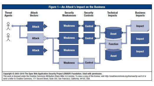 So wirken sich Web-Bedrohungen aufs Business aus: eine Übersicht von ISACA.
