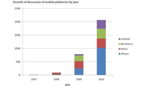 Die Sorge vor Anschlägen auf mobile Endgeräte ist begründet. Wie diese Übersicht zeigt, diskutieren Hacker tatsächlich immer mehr darüber, wie sie Smartphones und Tablets knacken können.