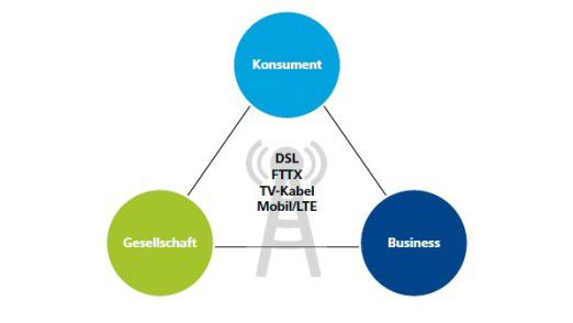 Die Vernetzung der Welt laut Deloitte.
