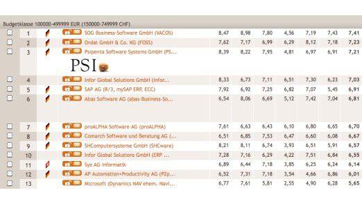 Microsoft findet man erst beim Blick auf die unteren Ränge: ein Ausschnitt des Benchpark-Rankings, der die Budgetklasse zwischen 100.000 und 499.999 Euro zeigt.