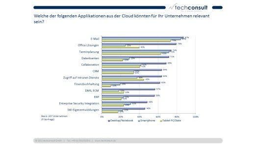 Diese Cloud Apps sind für KMUs interessant.
