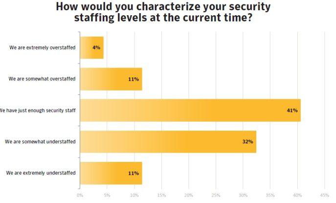 Viele Firmen haben zu wenig Personal, das sich um IT-Sicherheit kümmert.