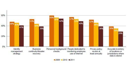 Firmen stutzen das Budget für IT-Sicherheit, so dass Investitionen in wesentliche Security-Kernaufgaben ausbleiben.