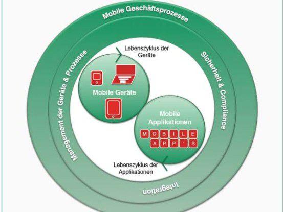 Die Einführung mobiler Geschäftsprozesse bedarf der sorgfältigen Planung aller dafür benötigten Komponenten.