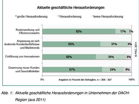 In deutschen Firmen stehen Kostensenkungen immer noch ganz oben auf der Agenda. Vermehrt will man mit mobilen Prozessen, Echtzeit-Datenanalysen und Multi-Channel-Konzepten Innovationen umsetzen.