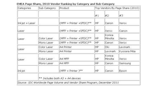Bei den Druckerherstellern ist Hewlett Packard immer noch der Platzhirsch.