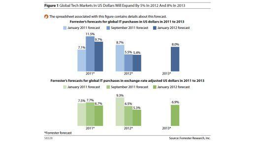Forrester Research über die Entwicklung des IT-Marktes 2012 bis 2013.