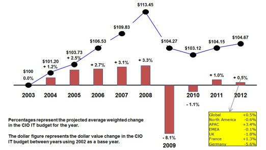 Vorkrisenniveau noch nicht erreicht: die IT-Budget-Entwicklung international im Lauf der Jahre.